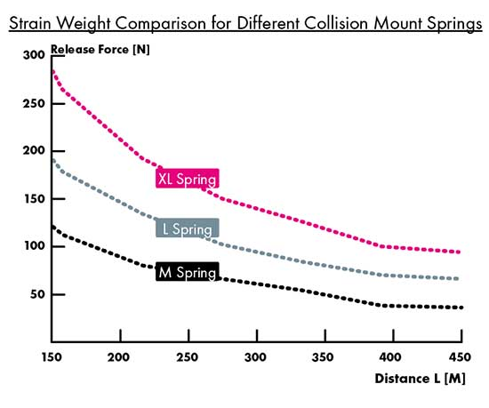 Over-arm Collision Mount Spring Tension Graph
